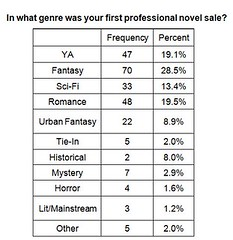 genre_frequencies_chart