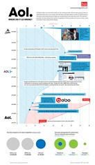Demise of AOL (GDS Infographics) Tags: chart graphics graphic diagram data visualization timewarner aol infographic visualisation infoviz viz infovis infographics dataviz gds infografia datavisualization robinrichards infovisualization infovisualisation internetmergers gdsdigital ripetungi