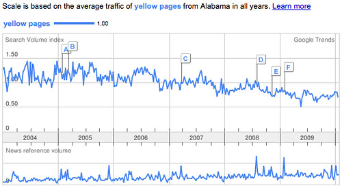 Yellow Pages in Alabama