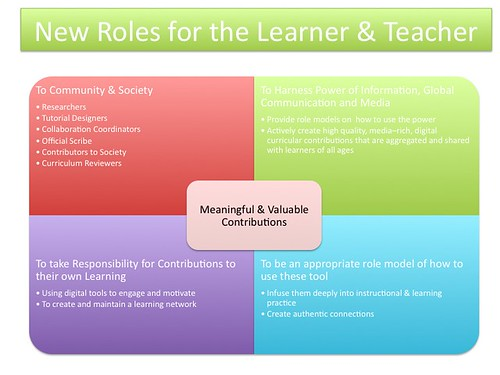 New Roles for the Learner & Teachers