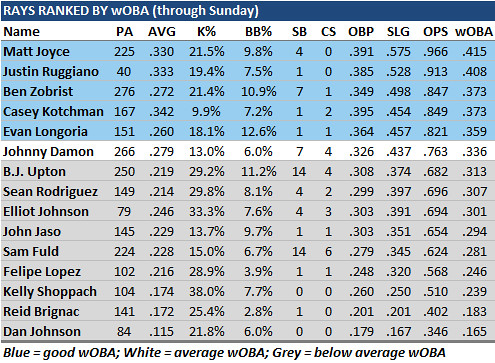 A Look At Rays Hitters Though The Eyes Of wOBA