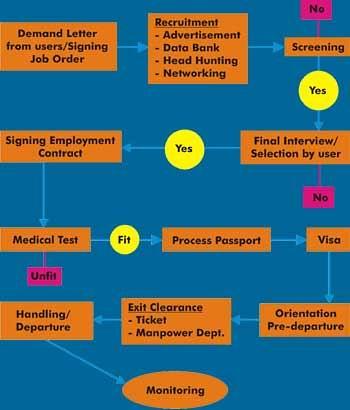 indonesian recruitment procedure