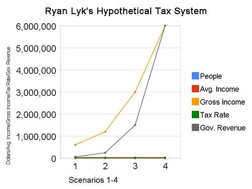 Ryan Lyk's Hypothetical Tax System