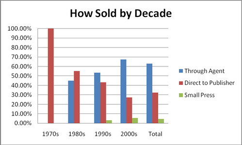 graph_howsoldbydecade_whole