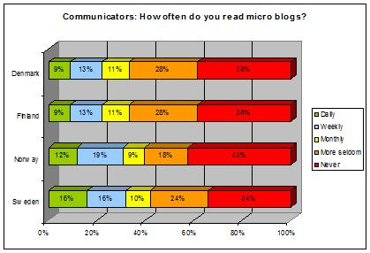 communicators-microblogs-chart