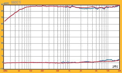 Image Result For Diy Speaker Without Crossovera