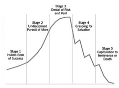 how-the-mighty-fall-stages