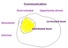Communication in co-located and distributed teams