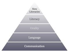 New Literacies hierarchy