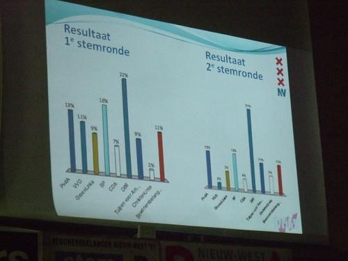 D66 wint in Nieuw Sloten