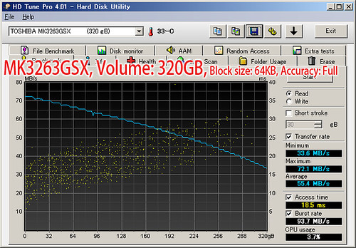 MK3263GSX: HD Tune Pro (Seq. Read, 320GB, 64KB, Full)