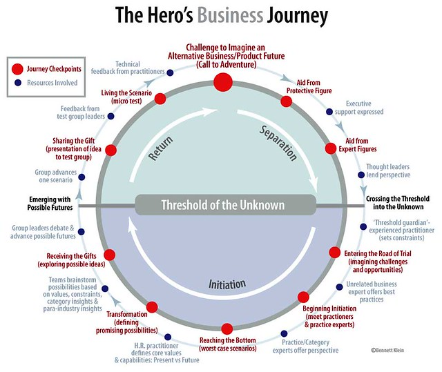 The Heros Business Journey | Flickr - Photo Sharing!