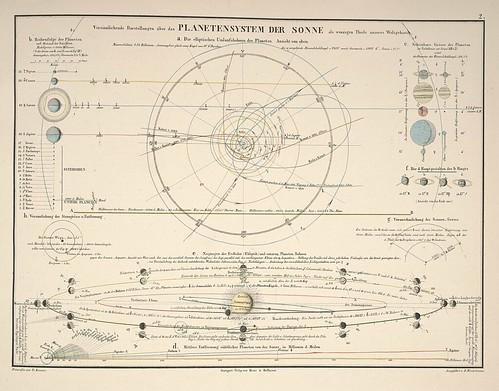 Atlas zu Alex. v. Humboldt's Kosmos in zweiundvierzig.. (Alexander von Humboldt infographic) c