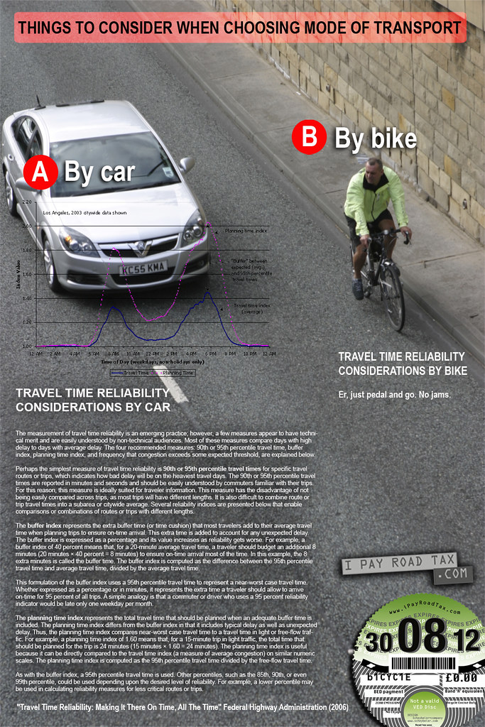 Travel time considerations by car or by bike