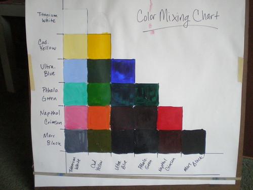 Basic acrylic mixing chart