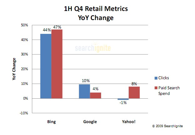 Report: Retailers Move Bucks to Bing Amid Holiday Shopping Blitz