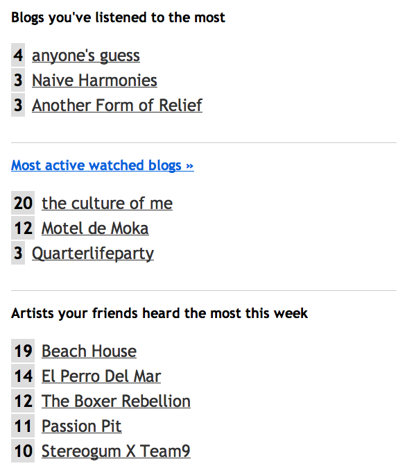 Your weekly activity from Hype Machine