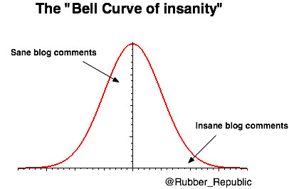 Bell Curve of insanity
