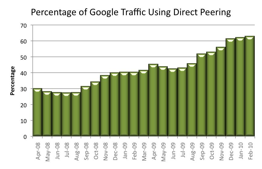 Tráfico de Google mediante peering. Fuente: Arbor Networks