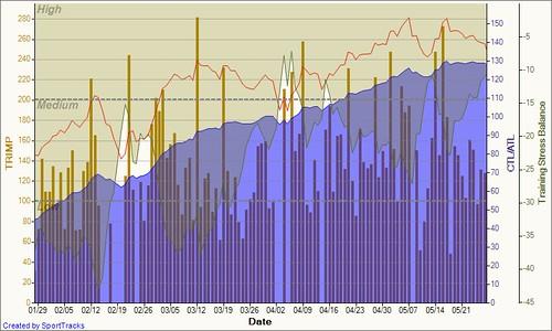 Training Load 2011-05-29