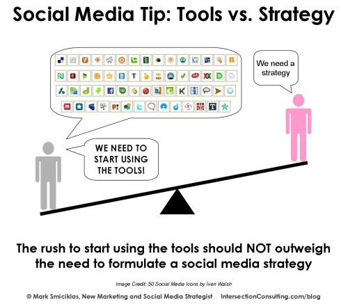 social media tools vs strategy