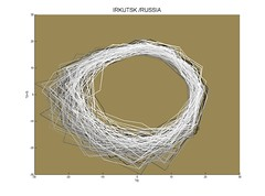 Delay coordinate plot, Irkutsk