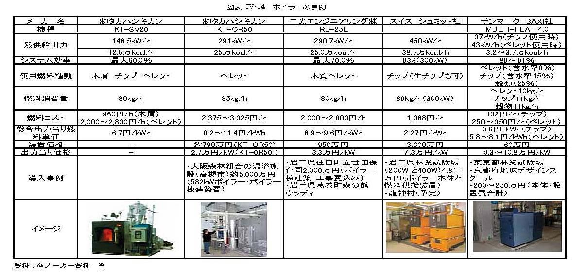 木質ボイラー シュミット社 2010.3.7(9)
