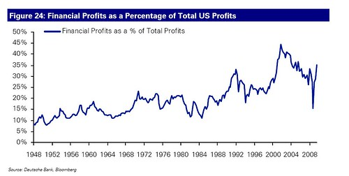 Profits as a percentage of the total