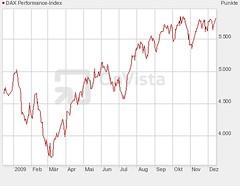Dax .chart 20091214