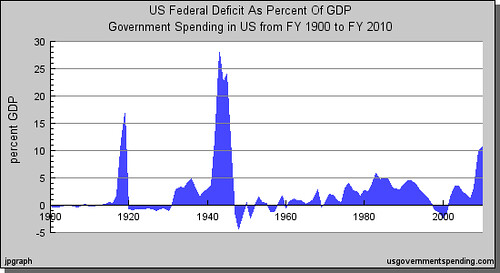 graph of deficit of GDP