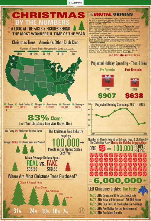Christmas Spending Numbers