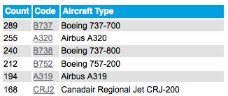 Tracciare modello di aereo