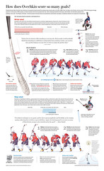 Alex Ovechkin: The scoring machine with the magic golden laces. (todd_lindeman) Tags: alex hockey nhl shot national wrist slap league infographic slapshot ovechkin wristshot