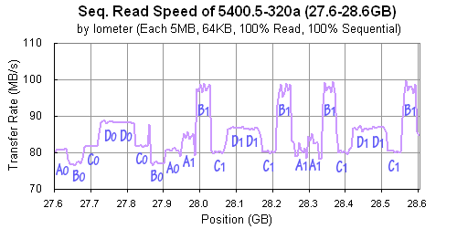 Momentus 5400.5-320 a: Iometer (Seq. Read, 64KB)
