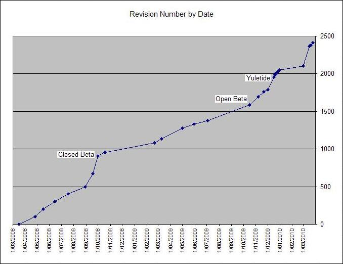 Revision number by date