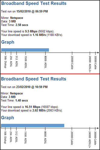 ADSL speed test