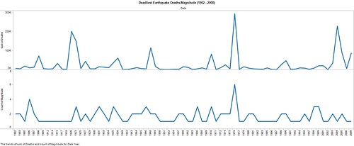Deadliest Earthquake DeathsMagnitude (1902 - 2008)