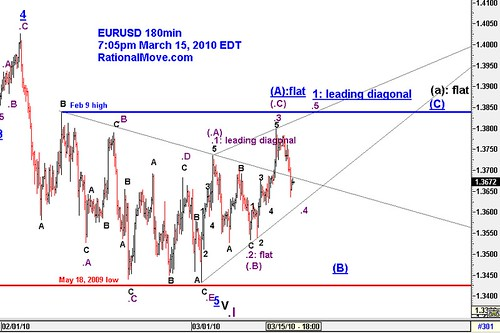 20100315-eurusd-180min