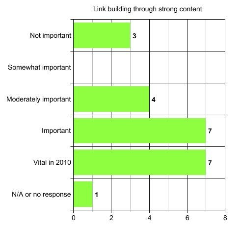 link building through strong content
