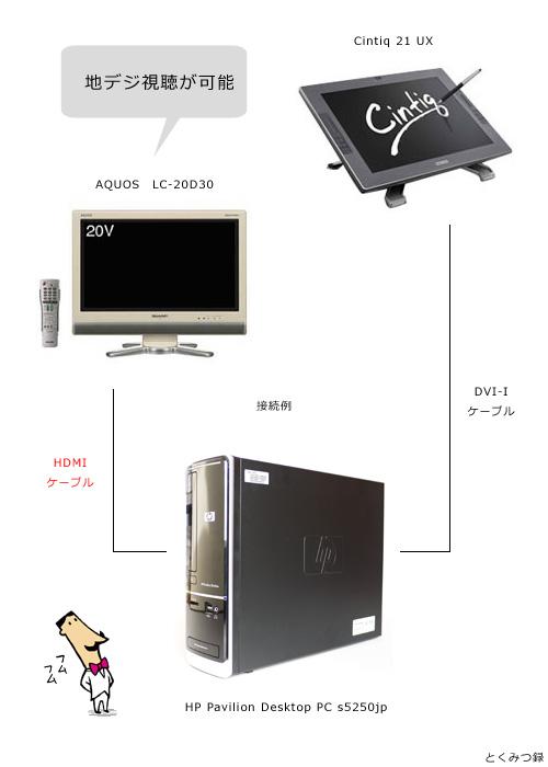 HP-s5250jp HDMI接続図