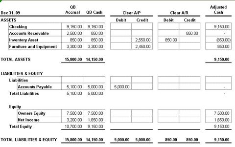 balance sheet and tax basis The accounting balance sheet is one of the major financial statements used by accountants and business owners (the other major financial statements are the income statement, statement of cash flows, and statement of stockholders' equity) the balance sheet is also referred to as the statement of.