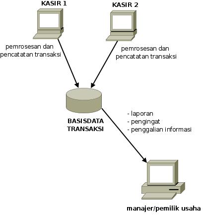 gambaran fungsi sistem informasi berbasis komputer untuk bisnis