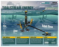 TidalStream (Paul Weston, Genius & Me) Tags: news museum illustration paul design newspaper energy graphic display map engineering graph business diagram technical data manual brochure information financial infographic weston crosssection cutaway tidalstream newsgraphic paulweston