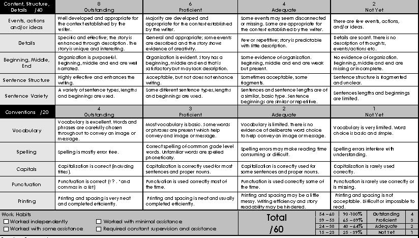 Rubric creative writing