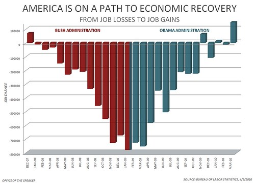 Image result for george bush great recession