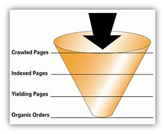 Natural Search Marketing Funnel