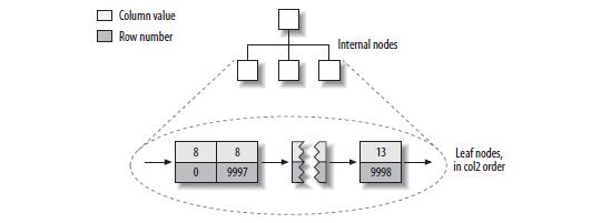 MyISAM普通列索引结构