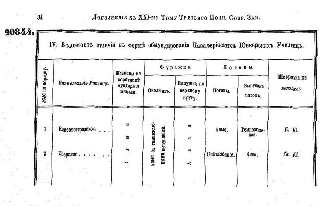 Форма юнкерских училищ РИА (1901) 7