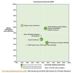 Merchandising & Web Optimization - retailers c...