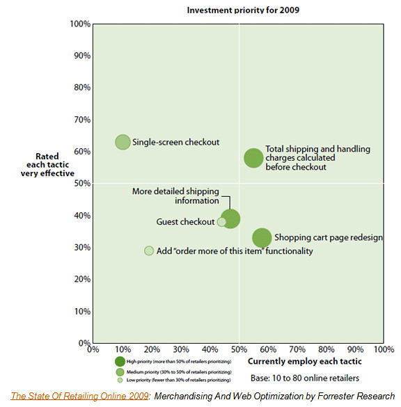 Merchandising amp Web Optimization - retailers checkout investment priorities by Forrester Research The State of Retailing Online 2009 by Matthieu Dejardins eCommerce Activist